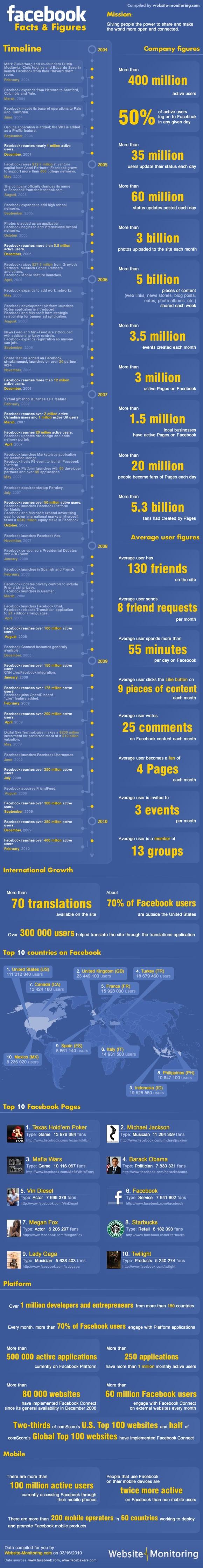 Facebook-fact-sheet
